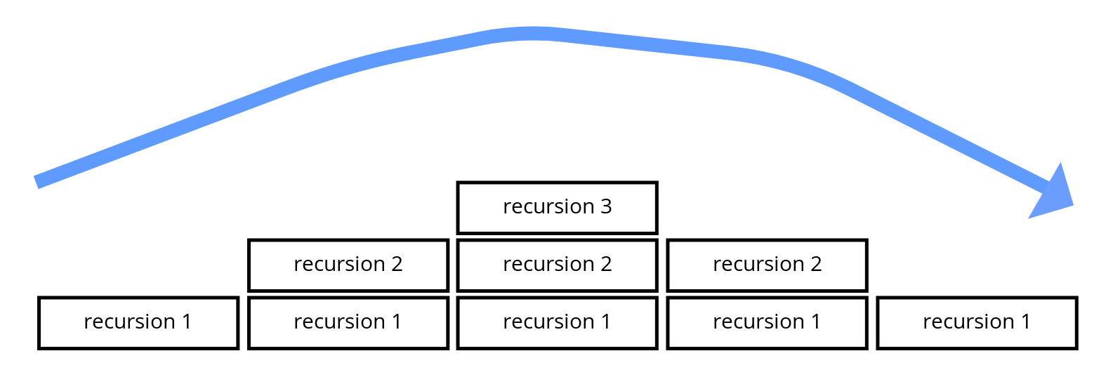 Illustration of recursion call stack